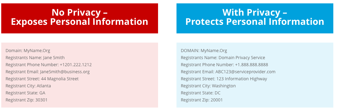Private and public details in the whois database